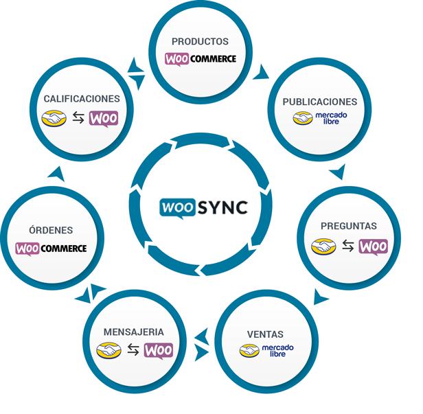 Conecta y Sincroniza Woocommerce avec MercadoLibre - 5