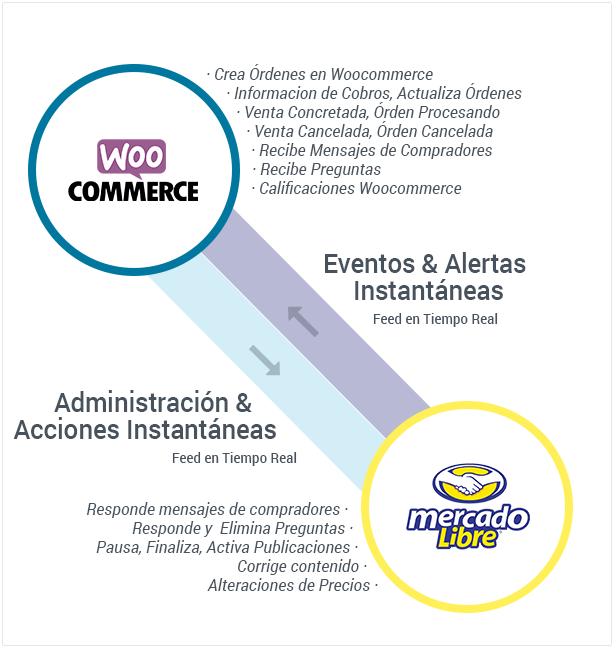 Conecta y Sincroniza Woocommerce avec MercadoLibre - 3