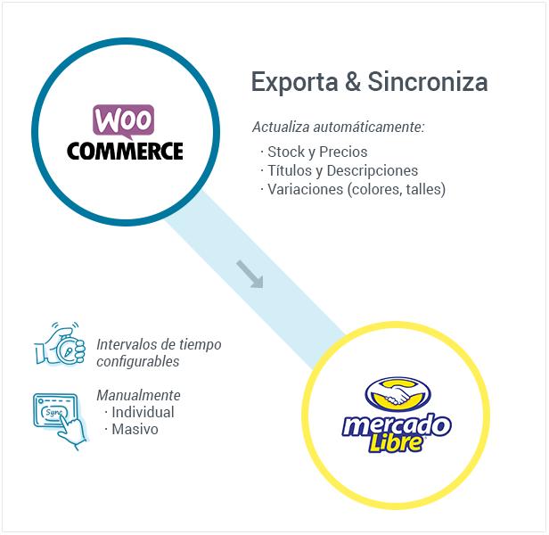 Conecta y Sincroniza Woocommerce avec MercadoLibre - 2