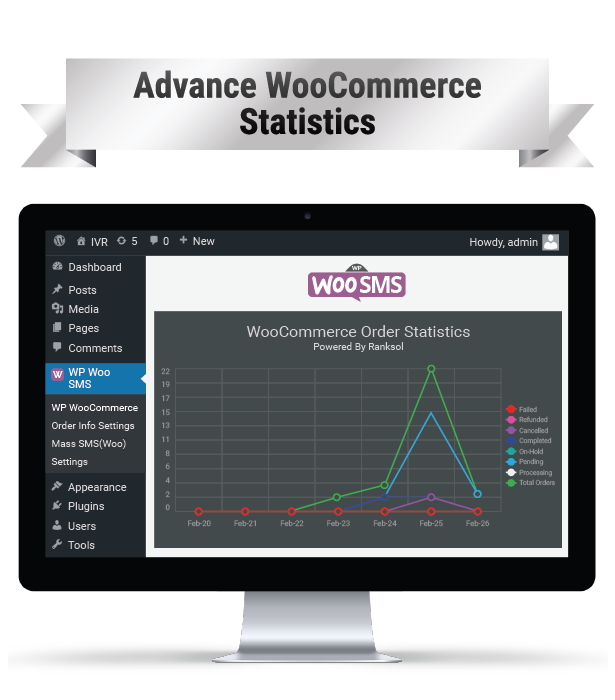 Wordpress Woo Commerce Plugin Notifications SMS Advance Statistiques Woo Commerce