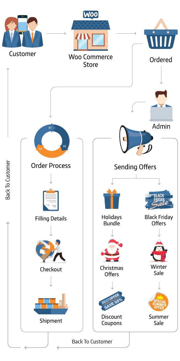 Diagramme fonctionnel du plugin WordPress Woo Commerce SMS Notifications