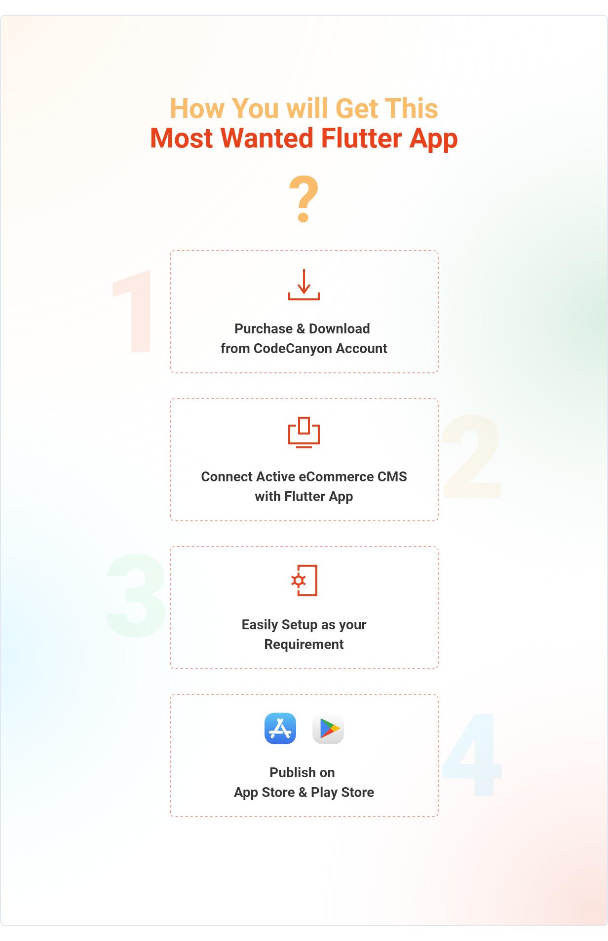 Application Flutter de commerce électronique active - 3